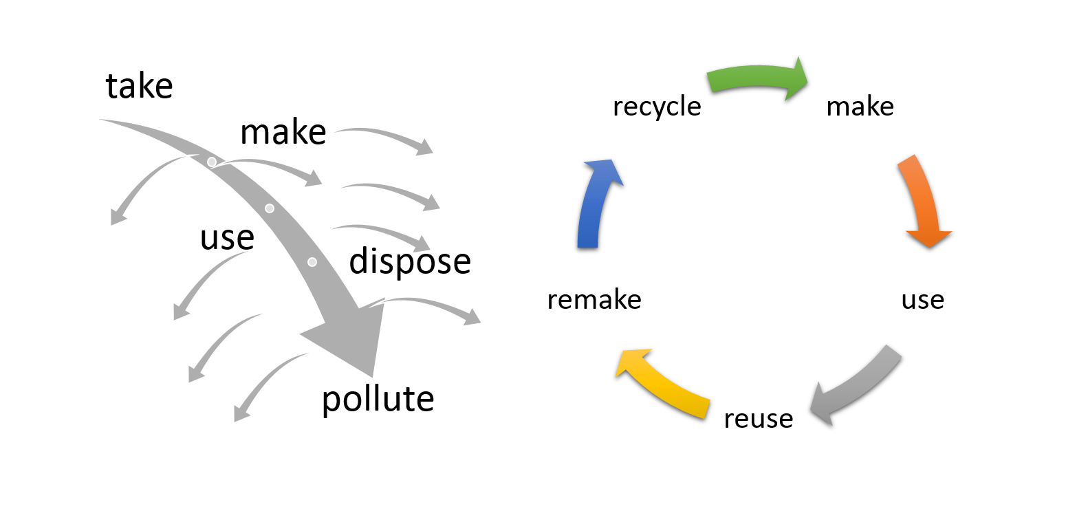 linear circular simple