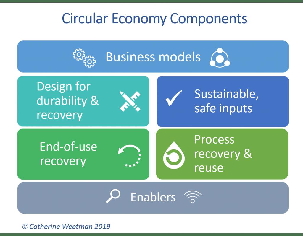 Circular Economy Components