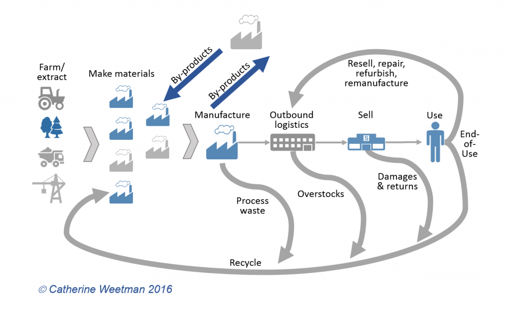A simple circular economy supply chain