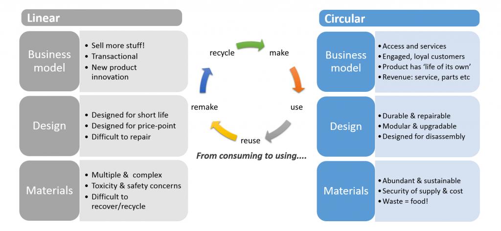 Comparing linear versus circular econom