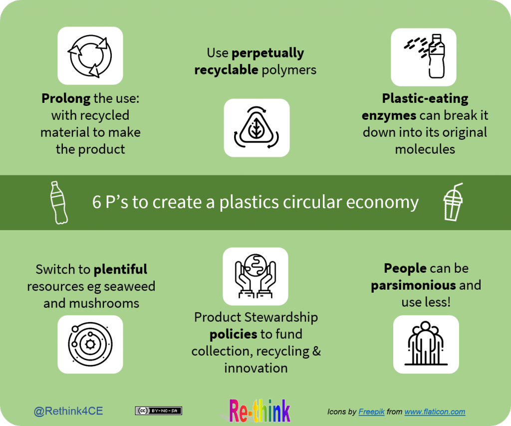 6 P#s - Plastics for a Circular Economy