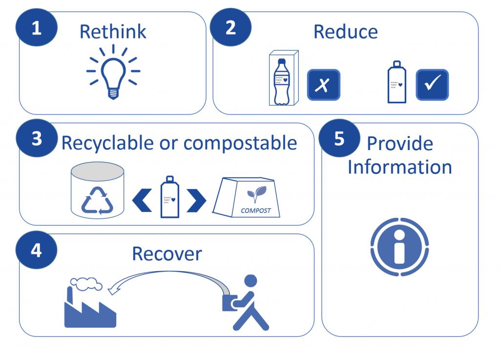 5 steps to a plastic circular economy