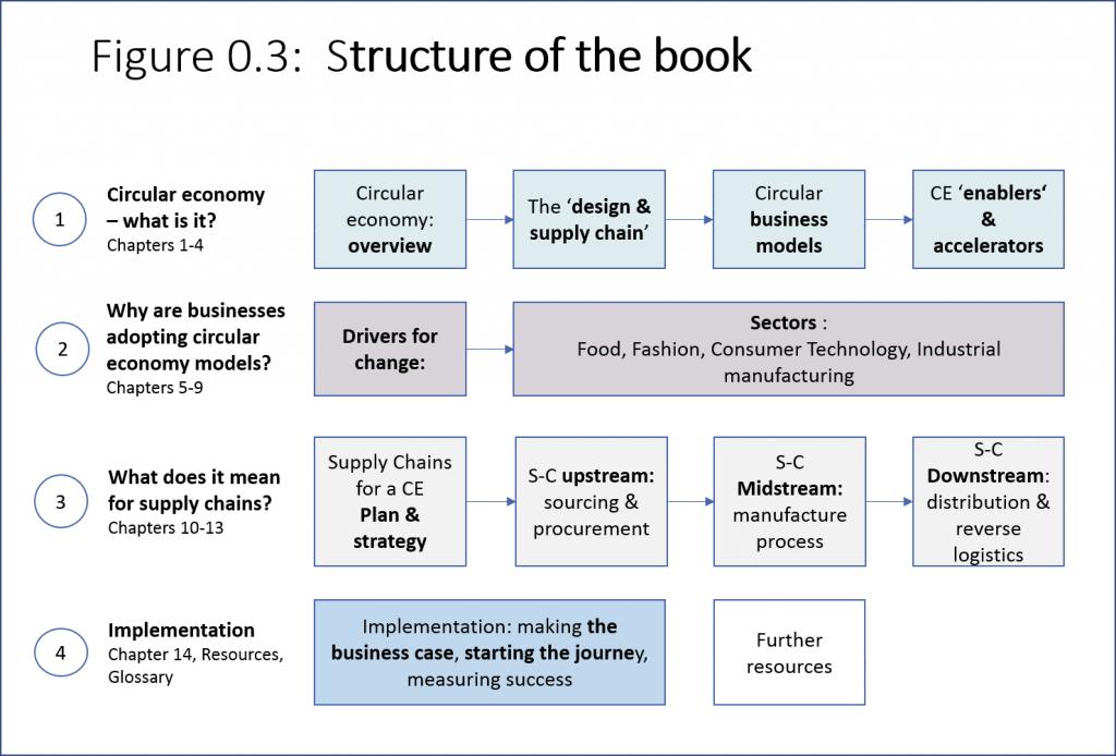 A Circular Economy handbook structure