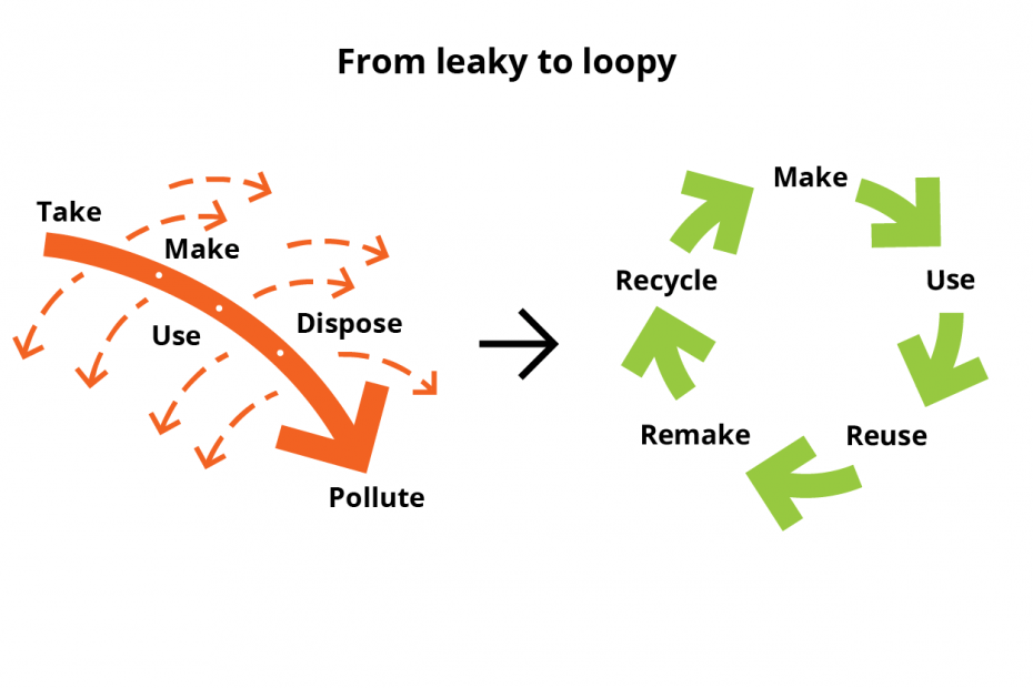 From leaky to loopy - linear to circular economy