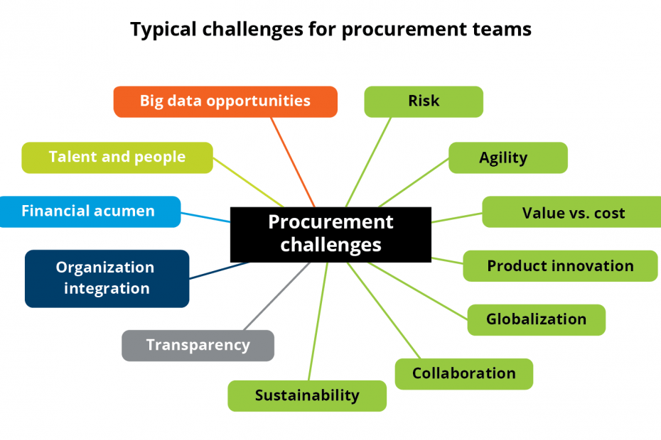 Challenges for Procurement Teams