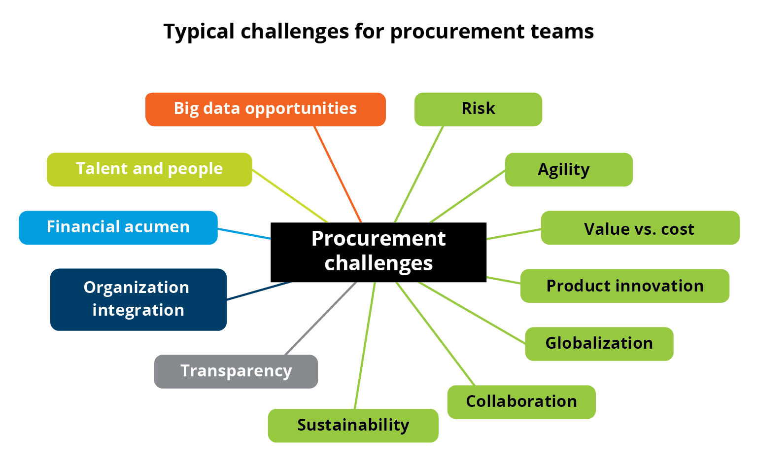 UNOPS ASR Infographics – Catherine Weetman Procurement Challenges-01