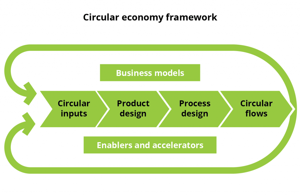Circular Economy Framework