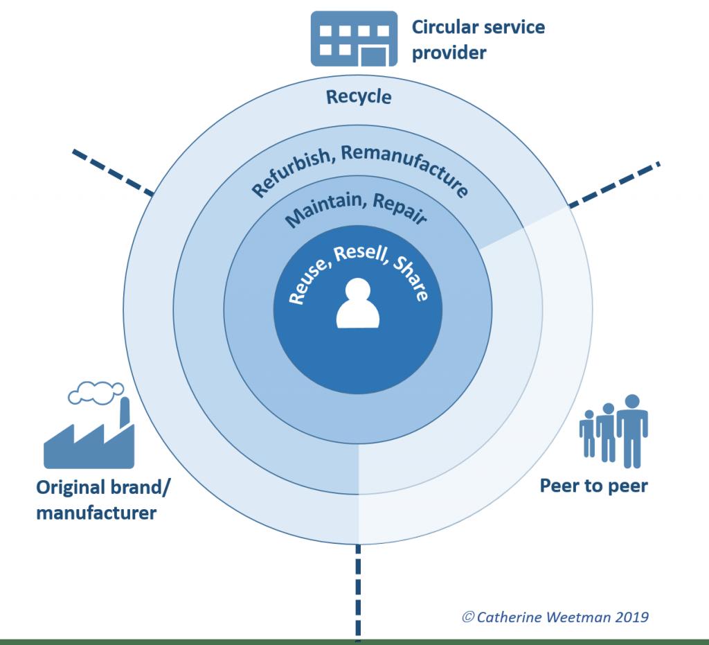 Weetman's circular loop strategy