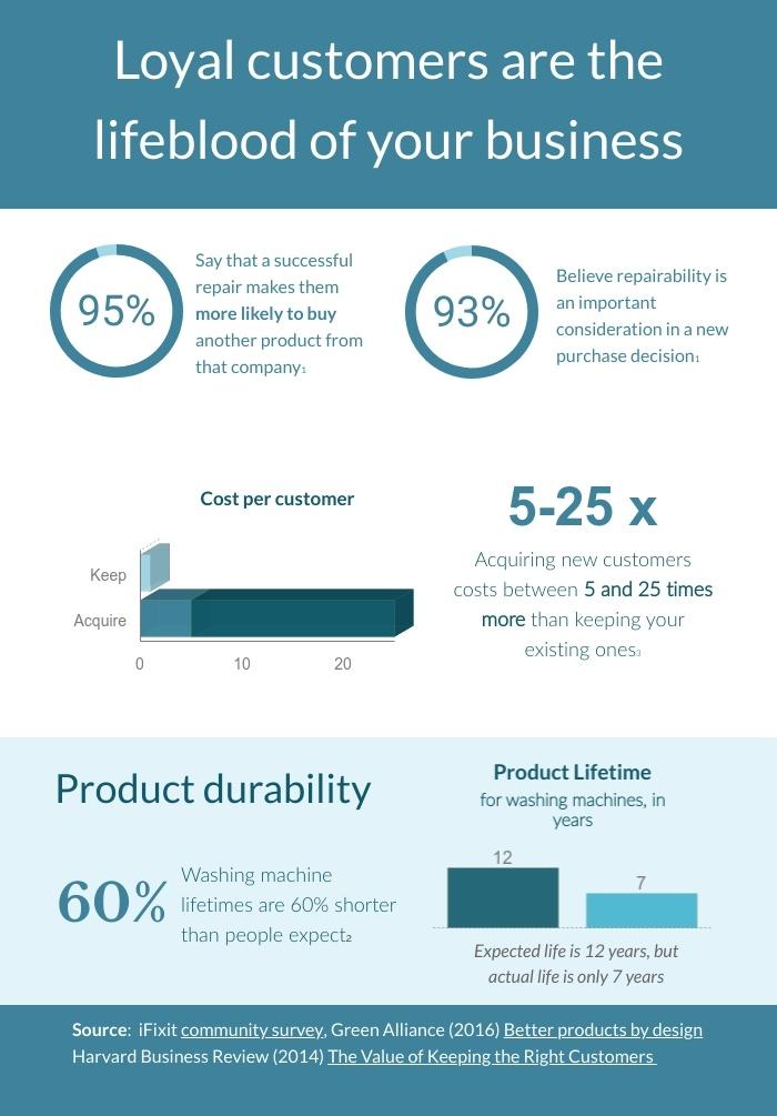 circular economy customer loyalty
