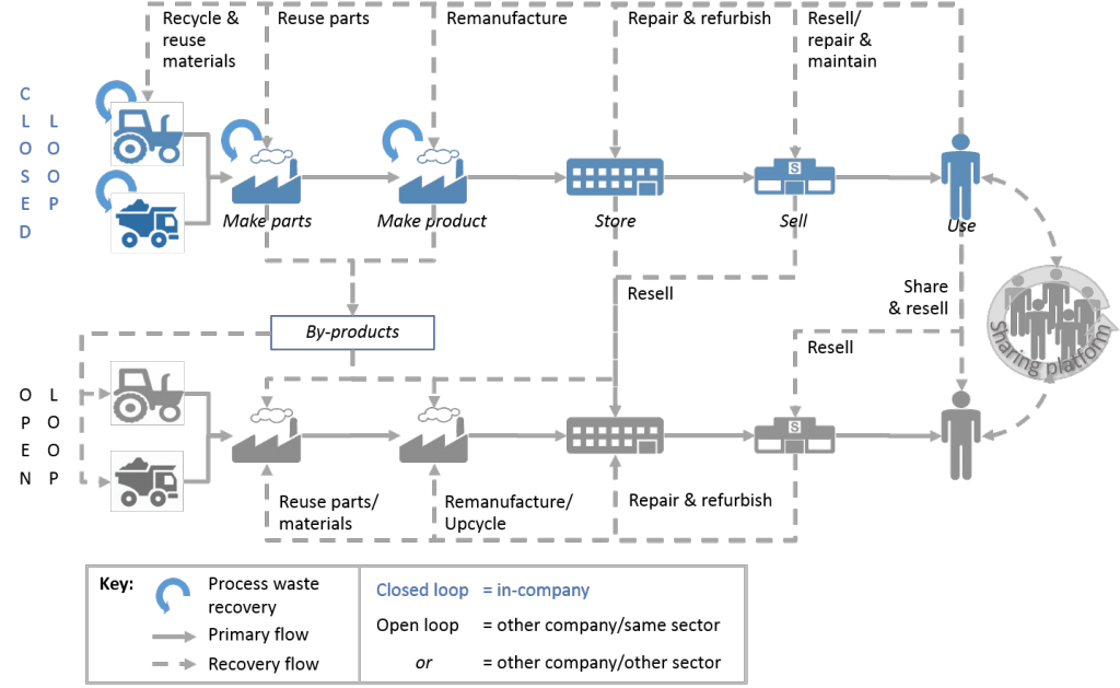 circular economy recovery flows