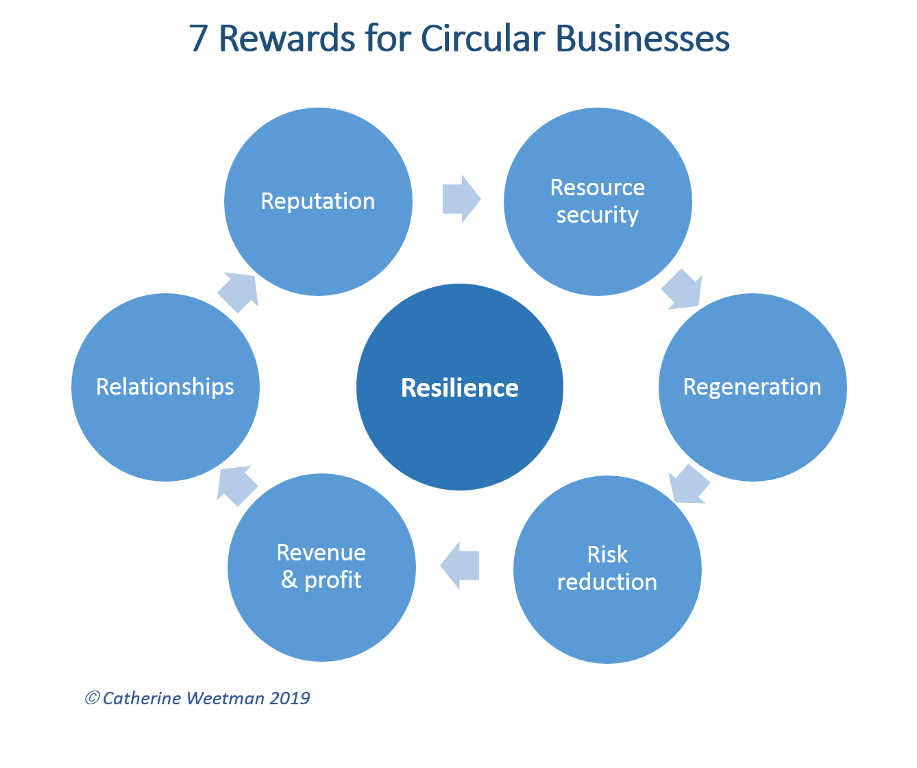 7 rewards for circular economy businesses landscape