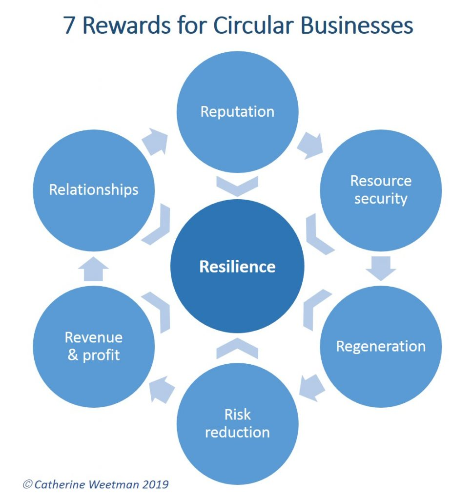 7 rewards for circular economy businesses