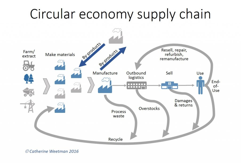 Simple circular economy supply chain