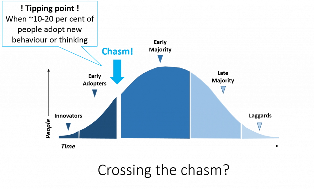 Inclusive capitalism crossing the chasm