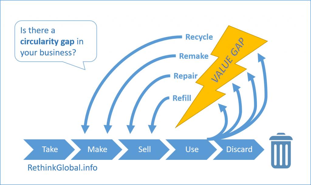 circularity gap business linear risk