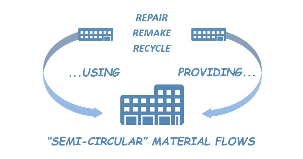 semi-circular strategies for sustainability