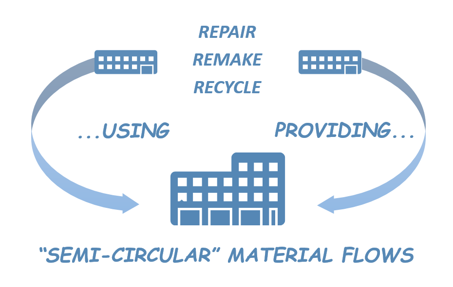 semi-circular strategies for sustainability