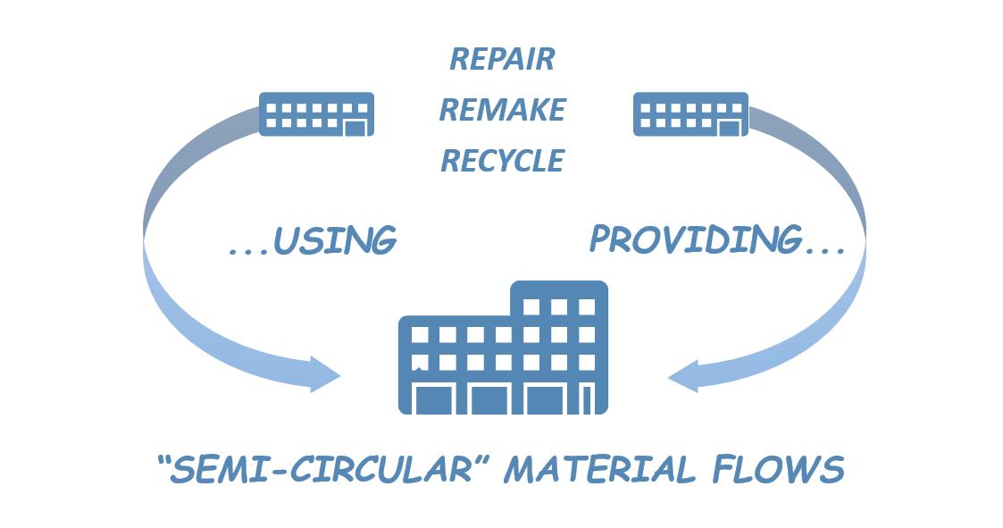 Semi-circular materials flows
