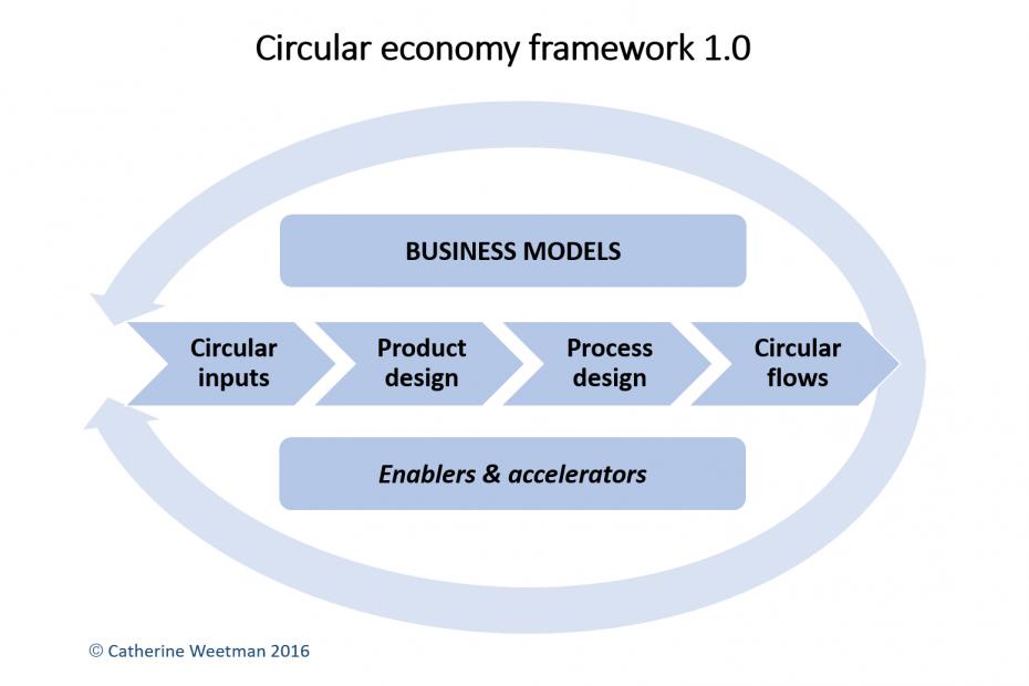 Circular economy framework 1.0
