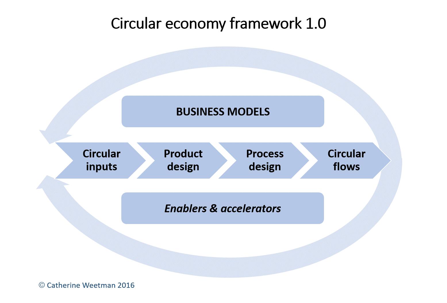 CE Framework 1.0