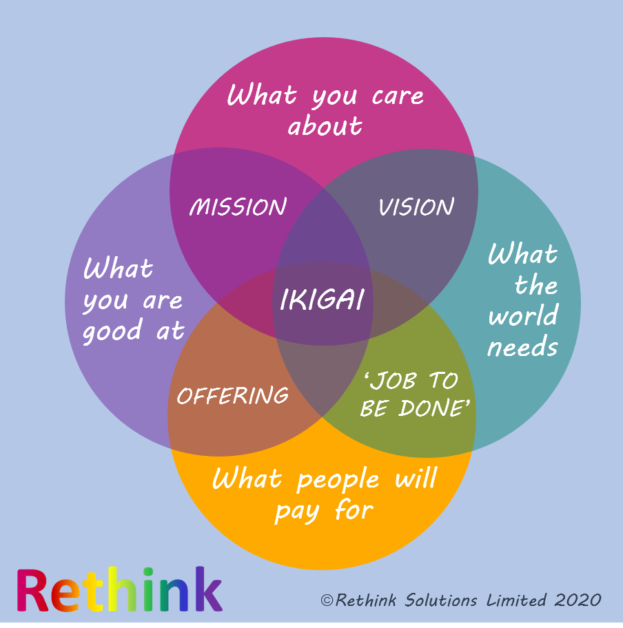 Ikigai for business purpose beyond profit