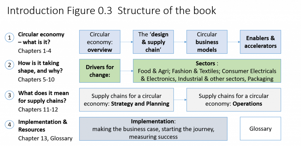 A Circular Economy Handbook by Catherine Weetman - book structure