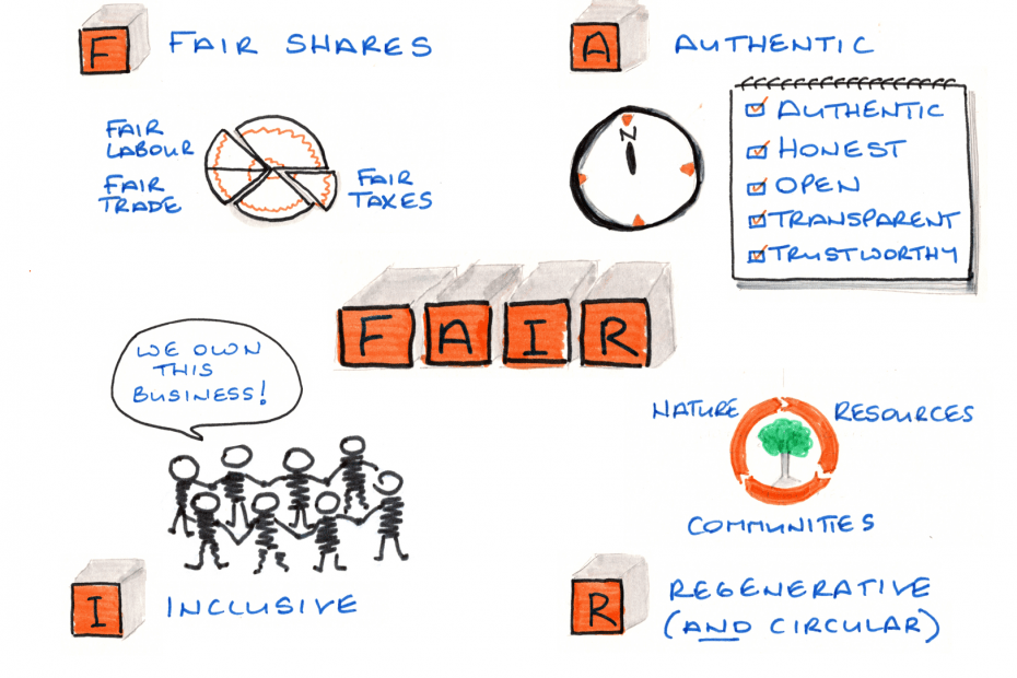 Circular isn't enough – why your business should be FAIR​