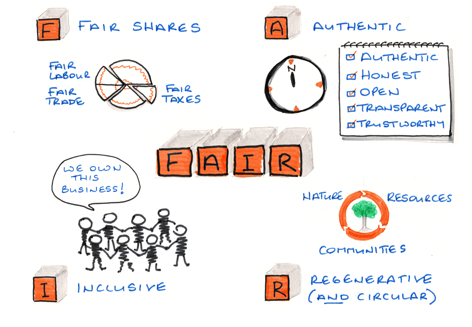 Fair infographic updated