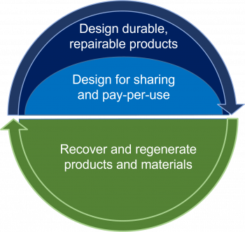 3 key circular economy strategies