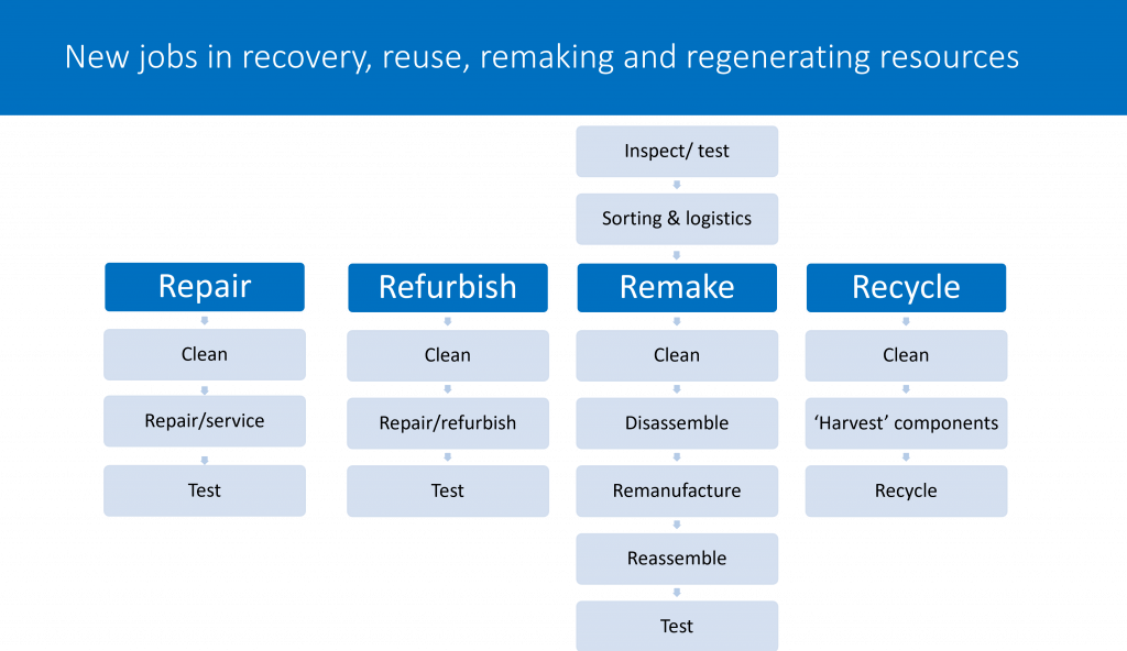 Circular economy jobs in repair, refurbishment, remanufacture and recycling