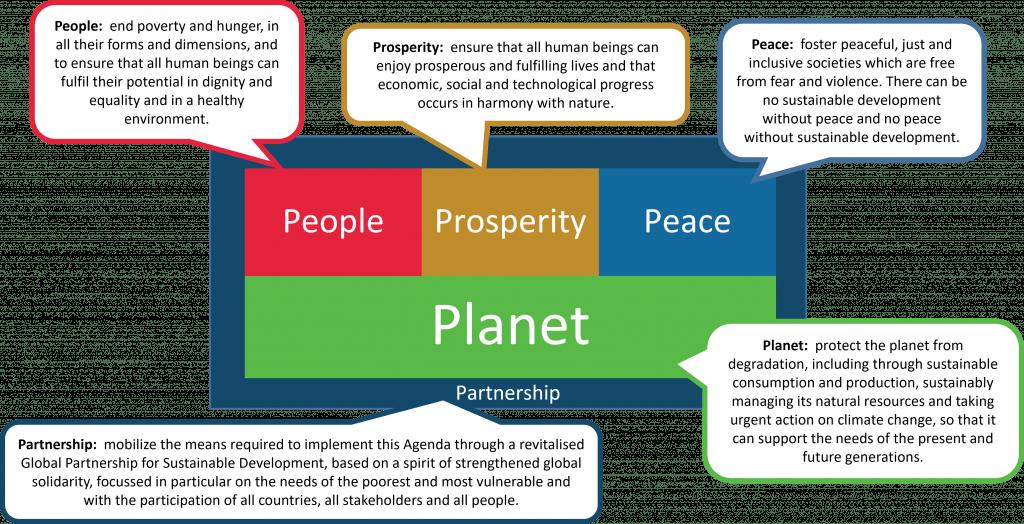 UN SDG Themes