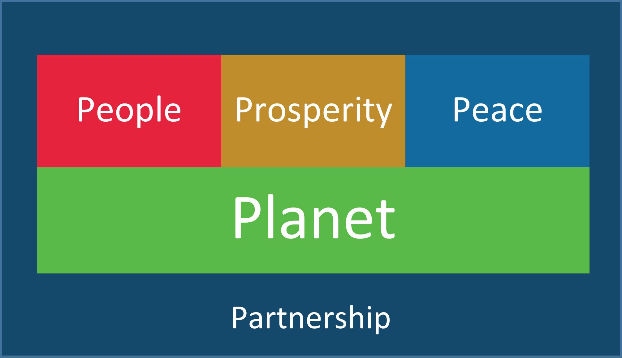 UN SDG Themes no detail